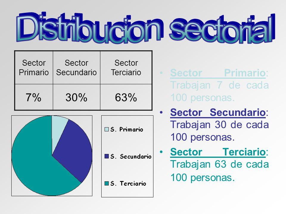 Sector Primario Sector Secundario Sector Terciario 7%30%63% Sector Primario: Trabajan 7 de cada 100 personas. Sector Secundario: Trabajan 30 de cada 1