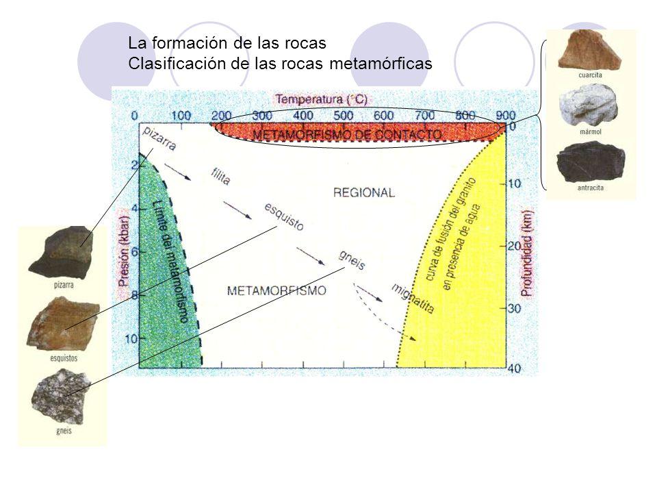 La formación de las rocas Clasificación de las rocas metamórficas