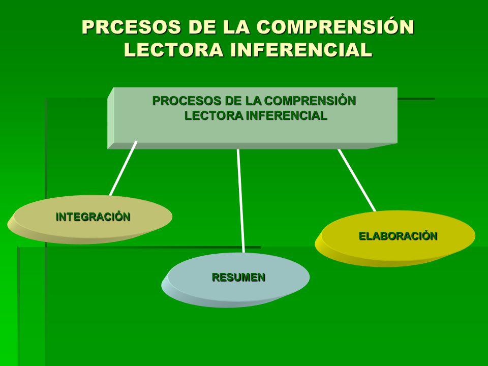 PRCESOS DE LA COMPRENSIÓN LECTORA INFERENCIAL PROCESOS DE LA COMPRENSIÓN LECTORA INFERENCIAL ELABORACIÓN INTEGRACIÓN RESUMEN