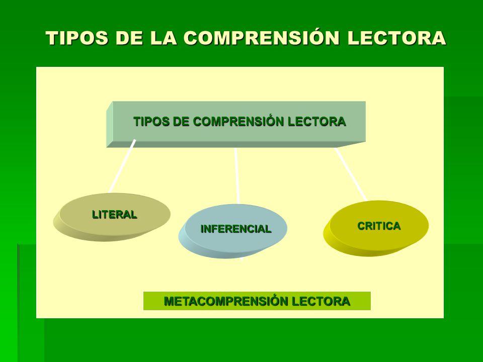 TIPOS DE LA COMPRENSIÓN LECTORA TIPOS DE COMPRENSIÓN LECTORA CRITICA LITERAL INFERENCIAL METACOMPRENSIÓN LECTORA