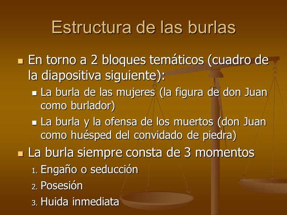 Estructura de las burlas En torno a 2 bloques temáticos (cuadro de la diapositiva siguiente): En torno a 2 bloques temáticos (cuadro de la diapositiva