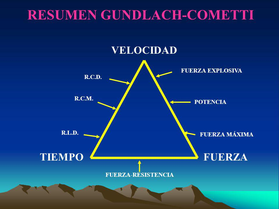 Para calcular la intensidad del entrenamiento se utilizan porcentajes de la fcm.