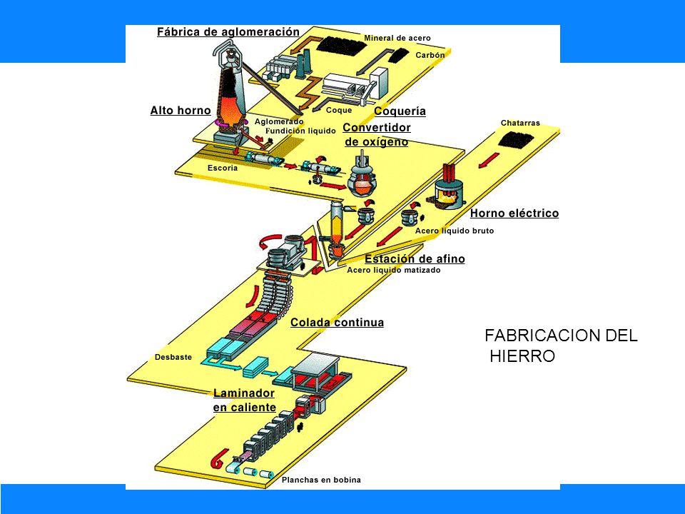 FABRICACION DEL HIERRO