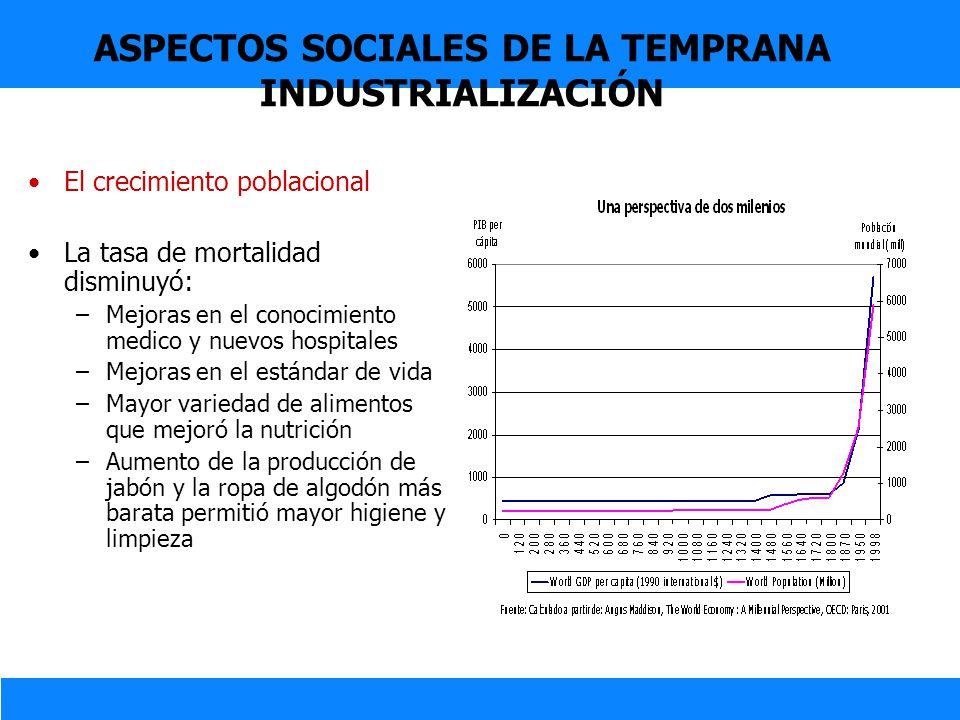 ASPECTOS SOCIALES DE LA TEMPRANA INDUSTRIALIZACIÓN El crecimiento poblacional La tasa de mortalidad disminuyó: –Mejoras en el conocimiento medico y nu