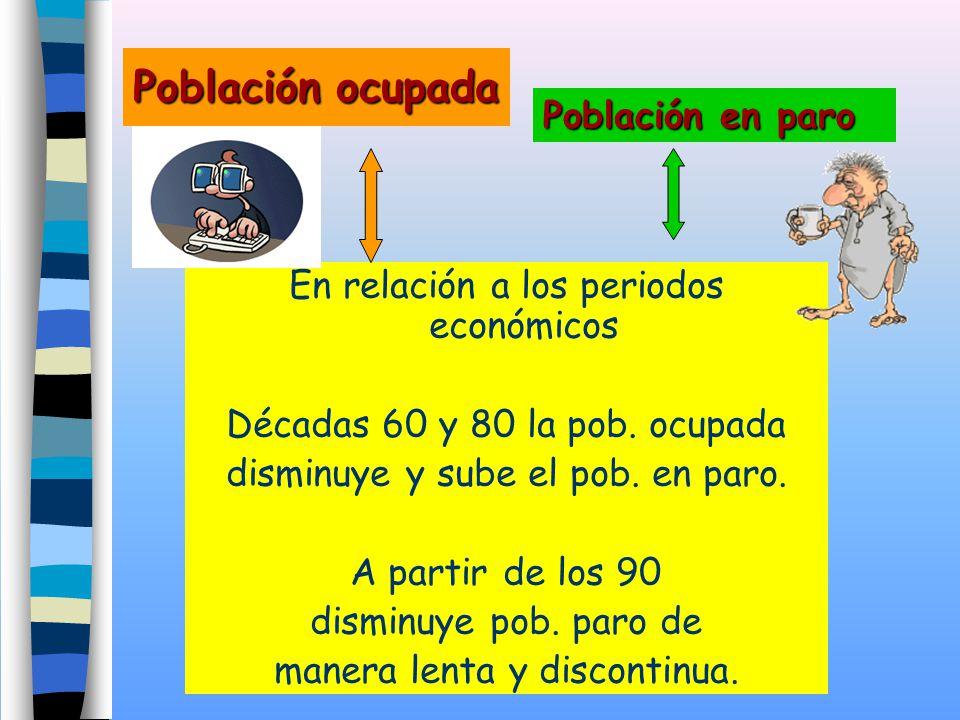 Población ocupada En relación a los periodos económicos Décadas 60 y 80 la pob. ocupada disminuye y sube el pob. en paro. A partir de los 90 disminuye