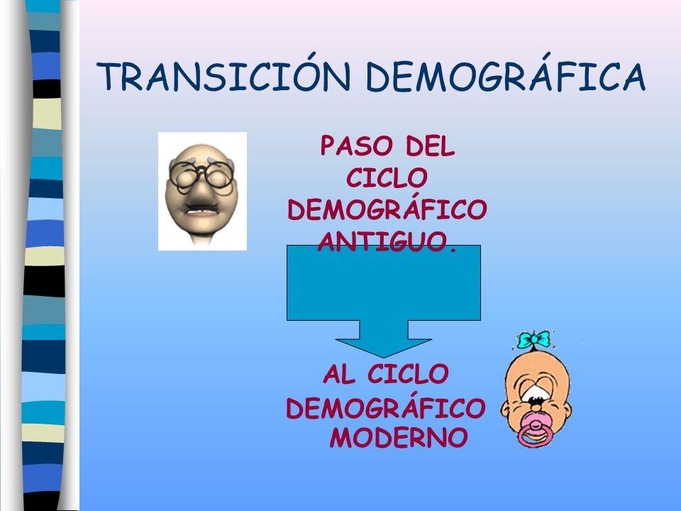 TRANSICIÓN DEMOGRÁFICA AL CICLO DEMOGRÁFICO MODERNO PASO DEL CICLO DEMOGRÁFICO ANTIGUO.