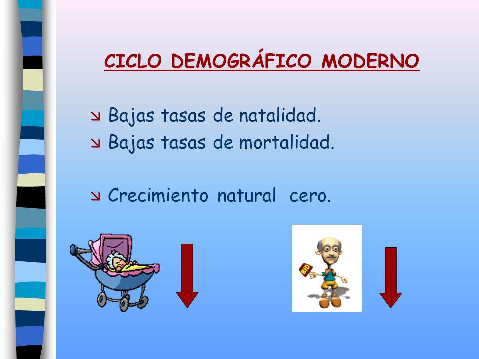 CICLO DEMOGRÁFICO MODERNO Bajas tasas de natalidad.