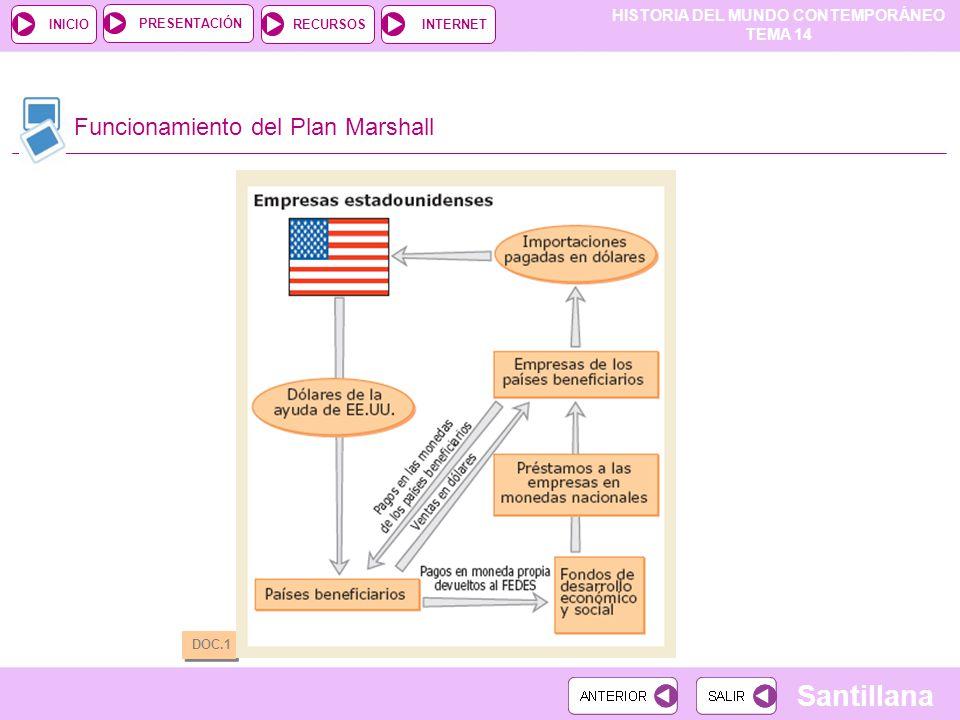 HISTORIA DEL MUNDO CONTEMPORÁNEO TEMA 14 RECURSOSINTERNETPRESENTACIÓN Santillana INICIO Funcionamiento del Plan Marshall DOC.1