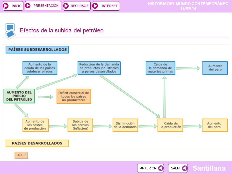 HISTORIA DEL MUNDO CONTEMPORÁNEO TEMA 14 RECURSOSINTERNETPRESENTACIÓN Santillana INICIO Efectos de la subida del petróleo DOC.8