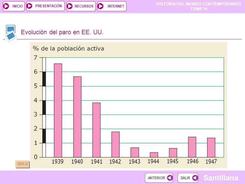 HISTORIA DEL MUNDO CONTEMPORÁNEO TEMA 14 RECURSOSINTERNETPRESENTACIÓN Santillana INICIO Evolución del paro en EE. UU. DOC.9