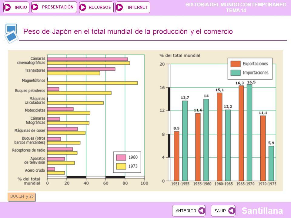 HISTORIA DEL MUNDO CONTEMPORÁNEO TEMA 14 RECURSOSINTERNETPRESENTACIÓN Santillana INICIO DOC.24 y 25 Peso de Japón en el total mundial de la producción