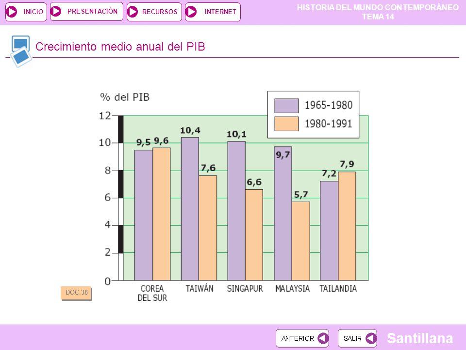 HISTORIA DEL MUNDO CONTEMPORÁNEO TEMA 14 RECURSOSINTERNETPRESENTACIÓN Santillana INICIO Crecimiento medio anual del PIB DOC.38
