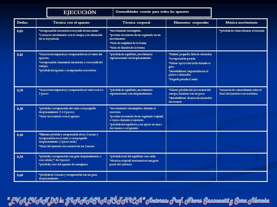 EJECUCIÓN Generalidades común para todos los aparatos Deduc. Técnica con el aparato Técnica corporal Elementos corporales Música-movimiento0,05 *recup