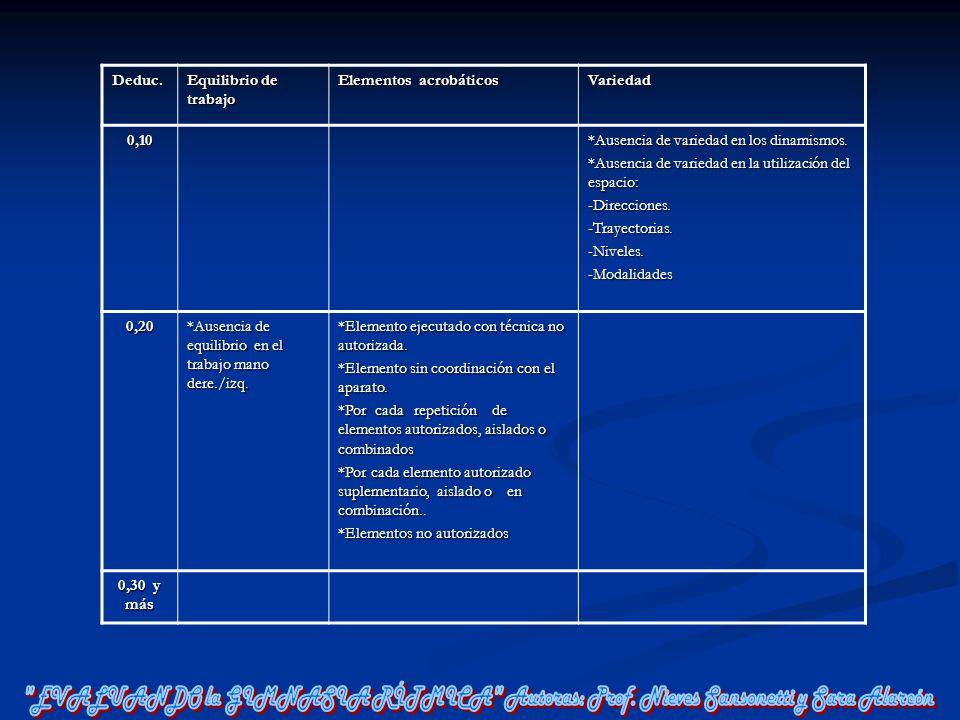 Deduc. Equilibrio de trabajo Elementos acrobáticos Variedad0,10 *Ausencia de variedad en los dinamismos. *Ausencia de variedad en la utilización del e