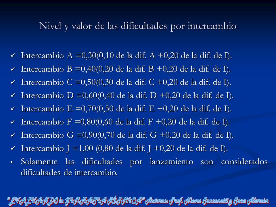 Nivel y valor de las dificultades por intercambio Intercambio A =0,30(0,10 de la dif. A +0,20 de la dif. de I). Intercambio A =0,30(0,10 de la dif. A