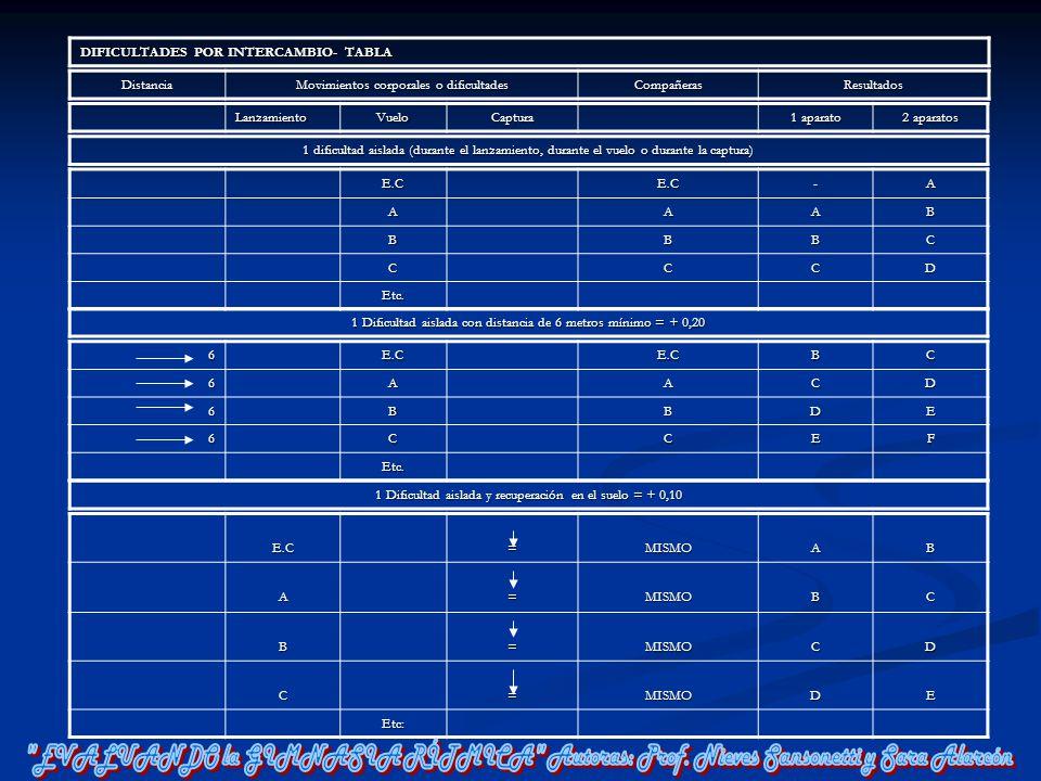 DIFICULTADES POR INTERCAMBIO- TABLA Distancia Movimientos corporales o dificultades CompañerasResultados LanzamientoVueloCaptura 1 aparato 2 aparatos