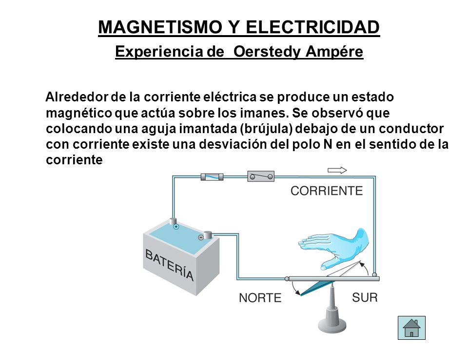 MAGNETISMO Y ELECTRICIDAD Experiencia de Oerstedy Ampére Alrededor de la corriente eléctrica se produce un estado magnético que actúa sobre los imanes