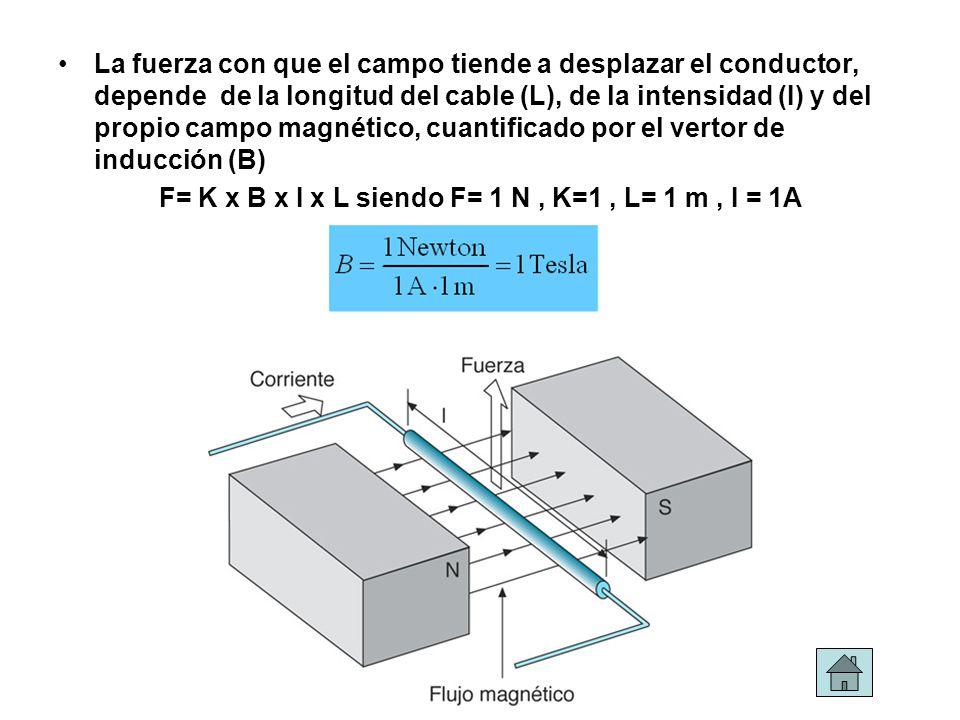 La fuerza con que el campo tiende a desplazar el conductor, depende de la longitud del cable (L), de la intensidad (I) y del propio campo magnético, c