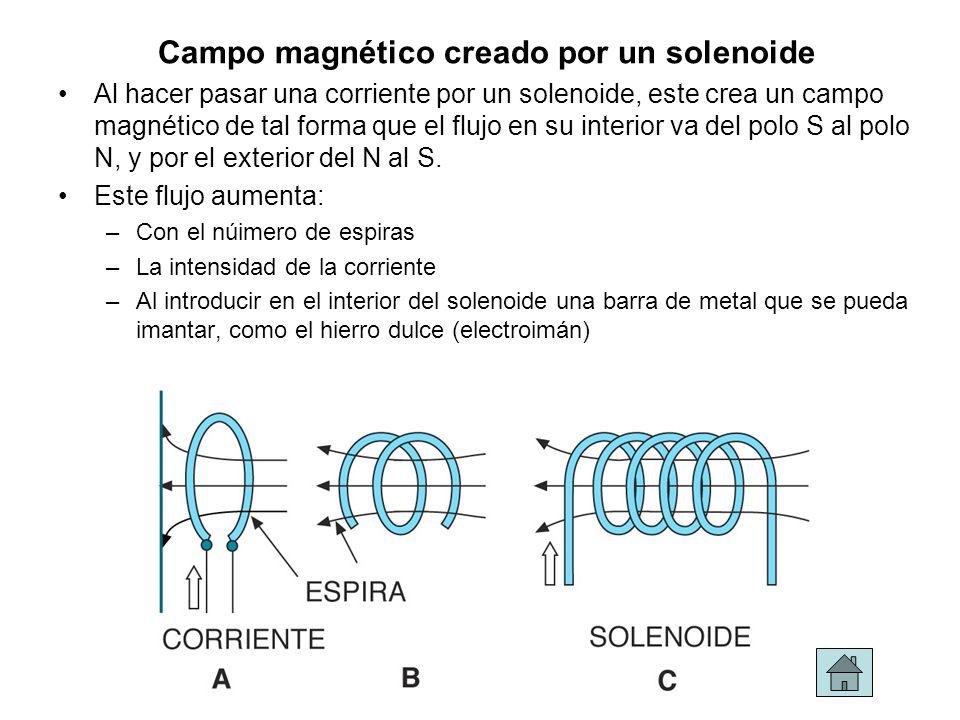 Campo magnético creado por un solenoide Al hacer pasar una corriente por un solenoide, este crea un campo magnético de tal forma que el flujo en su in