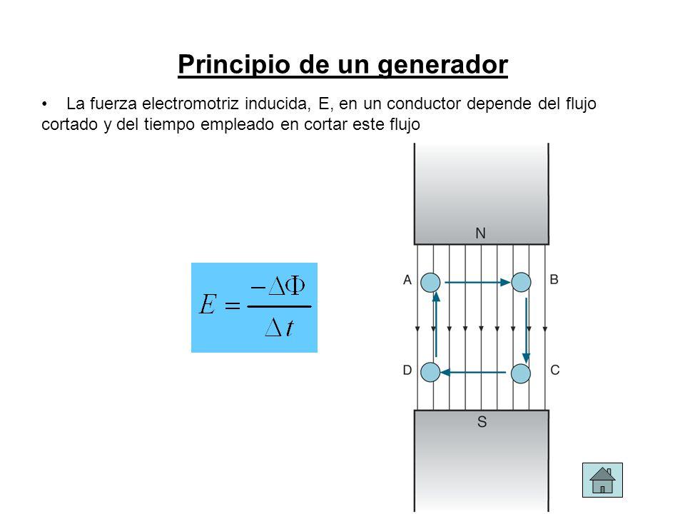 Principio de un generador La fuerza electromotriz inducida, E, en un conductor depende del flujo cortado y del tiempo empleado en cortar este flujo