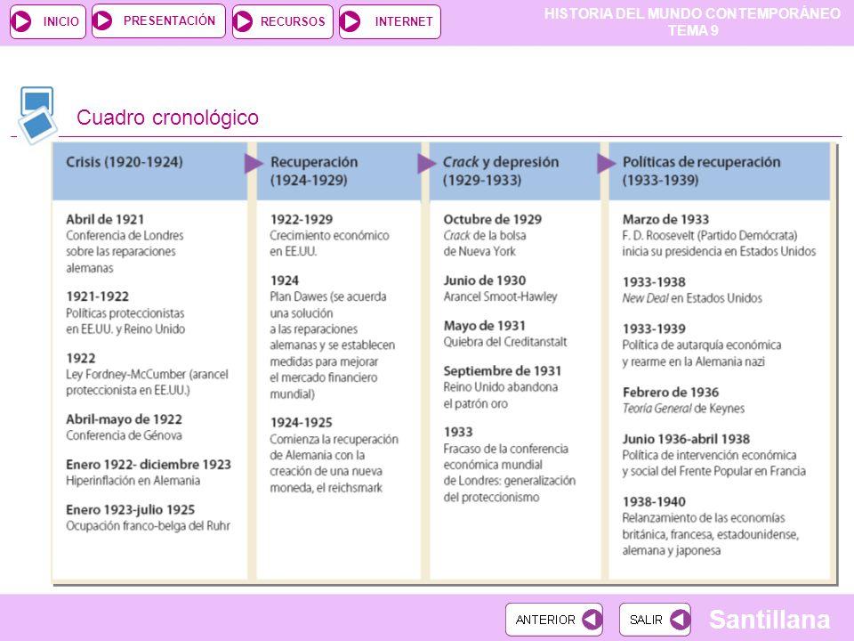 HISTORIA DEL MUNDO CONTEMPORÁNEO TEMA 9 RECURSOSINTERNETPRESENTACIÓN Santillana INICIO Cuadro cronológico