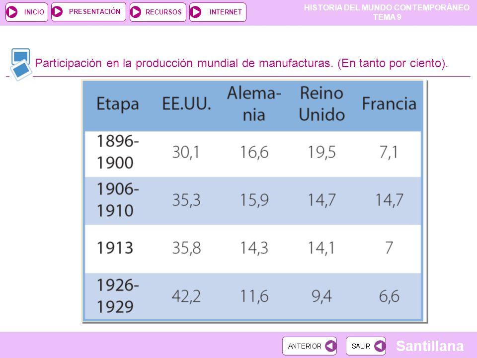 HISTORIA DEL MUNDO CONTEMPORÁNEO TEMA 9 RECURSOSINTERNETPRESENTACIÓN Santillana INICIO Participación en la producción mundial de manufacturas.