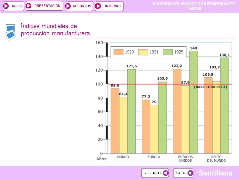 HISTORIA DEL MUNDO CONTEMPORÁNEO TEMA 9 RECURSOSINTERNETPRESENTACIÓN Santillana INICIO Índices mundiales de producción manufacturera