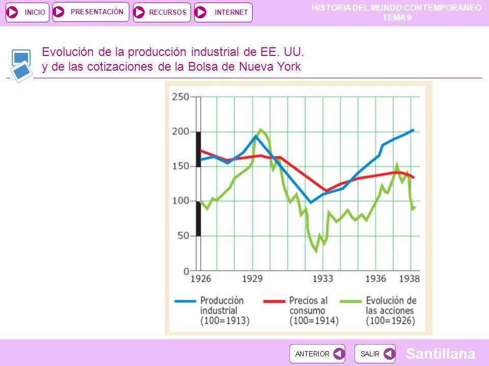 HISTORIA DEL MUNDO CONTEMPORÁNEO TEMA 9 RECURSOSINTERNETPRESENTACIÓN Santillana INICIO Evolución de la producción industrial de EE. UU. y de las cotiz