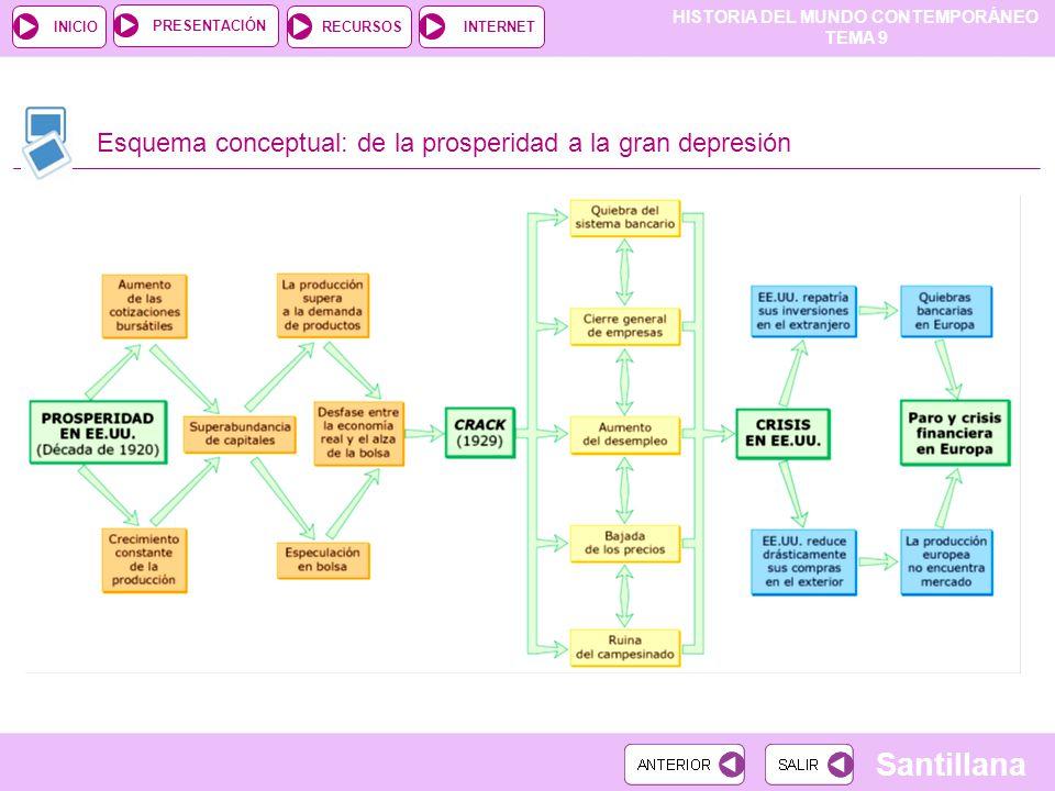 HISTORIA DEL MUNDO CONTEMPORÁNEO TEMA 9 RECURSOSINTERNETPRESENTACIÓN Santillana INICIO Esquema conceptual: de la prosperidad a la gran depresión