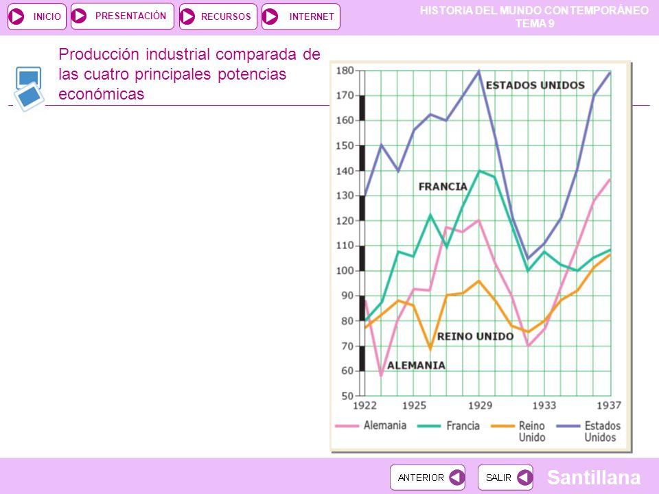 HISTORIA DEL MUNDO CONTEMPORÁNEO TEMA 9 RECURSOSINTERNETPRESENTACIÓN Santillana INICIO Producción industrial comparada de las cuatro principales potencias económicas