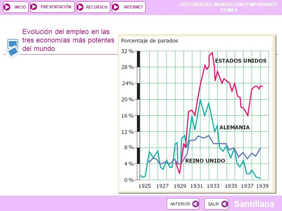 HISTORIA DEL MUNDO CONTEMPORÁNEO TEMA 9 RECURSOSINTERNETPRESENTACIÓN Santillana INICIO Evolución del empleo en las tres economías más potentes del mun