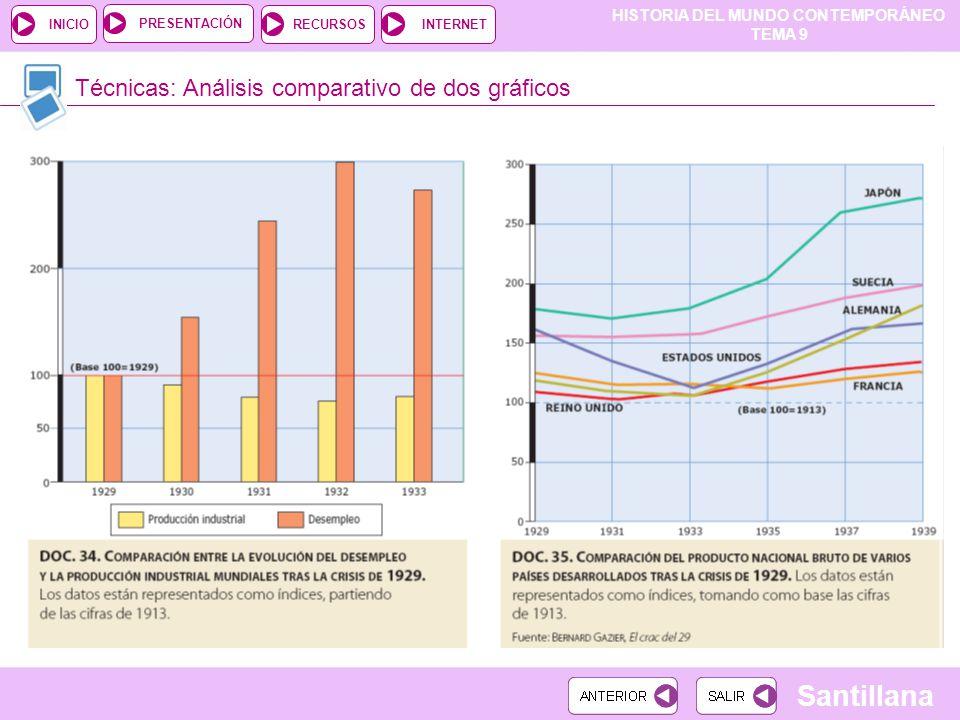 HISTORIA DEL MUNDO CONTEMPORÁNEO TEMA 9 RECURSOSINTERNETPRESENTACIÓN Santillana INICIO Técnicas: Análisis comparativo de dos gráficos