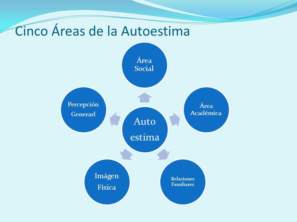Cinco Áreas de la Autoestima Auto estima Área Social Área Académica Relaciones Familiares Imágen Física Percepción Generarl