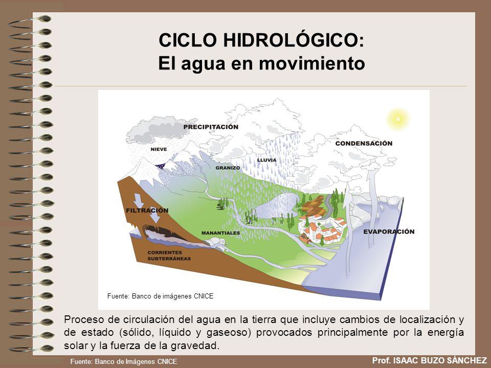 Fuente: Banco de imágenes CNICE Proceso de circulación del agua en la tierra que incluye cambios de localización y de estado (sólido, líquido y gaseos