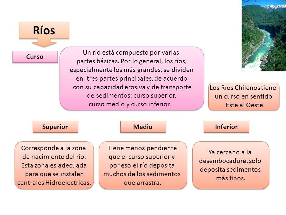 Ríos Curso Un río está compuesto por varias partes básicas.