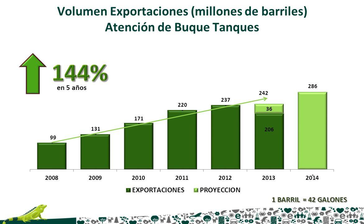 en 5 años Volumen Exportaciones (millones de barriles) Atención de Buque Tanques 1 BARRIL = 42 GALONES 242