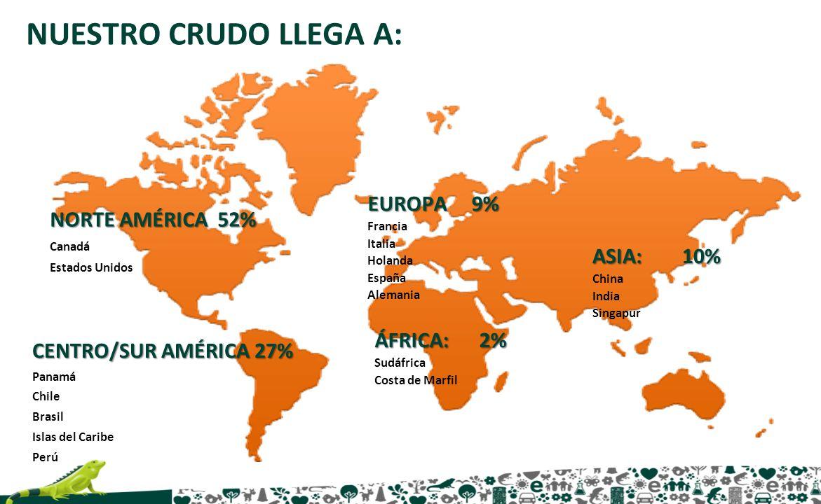 NUESTRO CRUDO LLEGA A: EUROPA 9% Francia Italia Holanda España Alemania CENTRO/SUR AMÉRICA 27% Panamá Chile Brasil Islas del Caribe Perú ASIA: 10% Chi