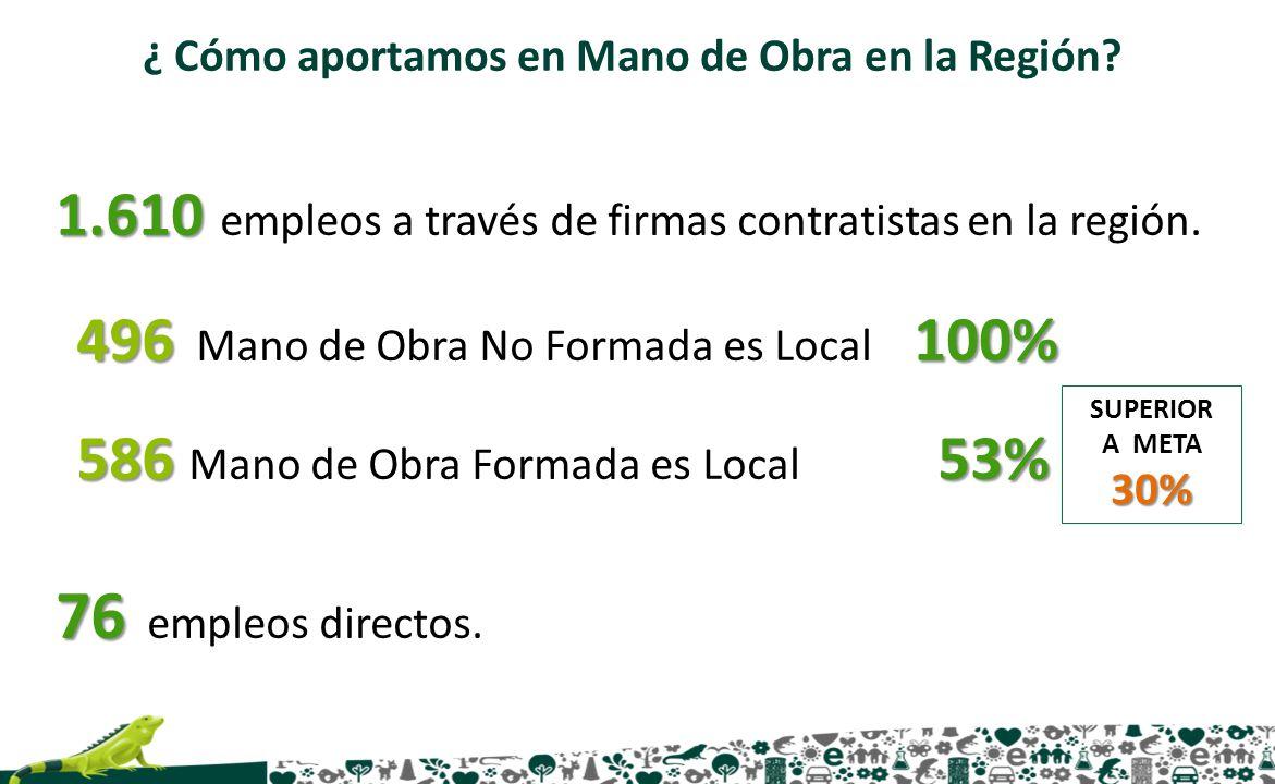 ¿ Cómo aportamos en Mano de Obra en la Región? 1.610 1.610 empleos a través de firmas contratistas en la región. 496100% 496 Mano de Obra No Formada e