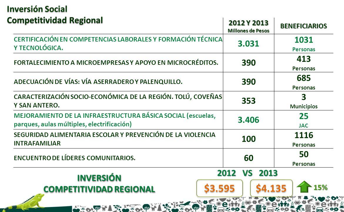 INVERSIÓN COMPETITIVIDAD REGIONAL INVERSIÓN $3.595 $4.135 15% 2012 VS 2013 2012 Y 2013 Millones de Pesos BENEFICIARIOS CERTIFICACIÓN EN COMPETENCIAS L