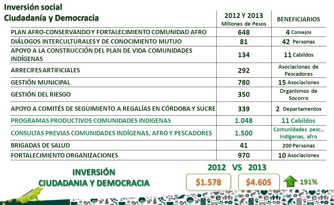 2012 Y 2013 Millones de Pesos BENEFICIARIOS PLAN AFRO-CONSERVANDO Y FORTALECIMIENTO COMUNIDAD AFRO 6484 Consejos DIÁLOGOS INTERCULTURALES Y DE CONOCIM