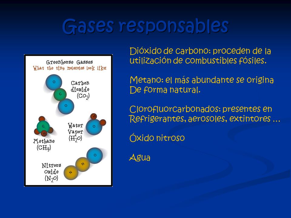 Gases responsables Dióxido de carbono: proceden de la utilización de combustibles fósiles.