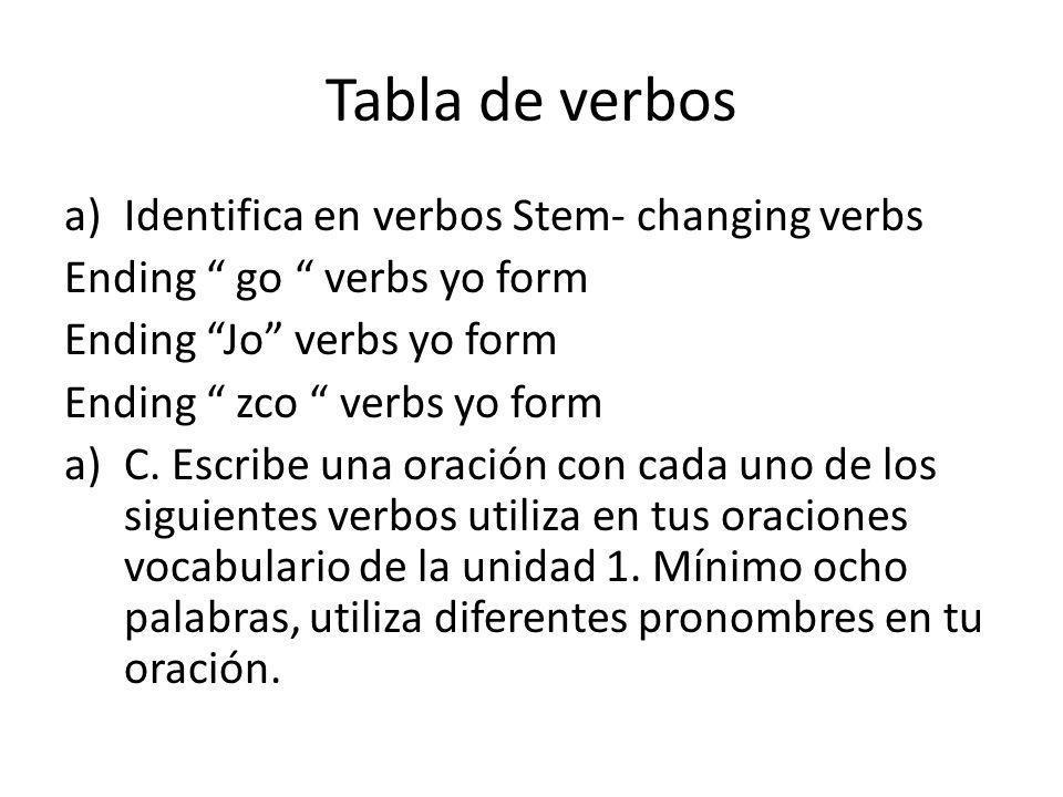 Tabla de verbos a)Identifica en verbos Stem- changing verbs Ending go verbs yo form Ending Jo verbs yo form Ending zco verbs yo form a)C.