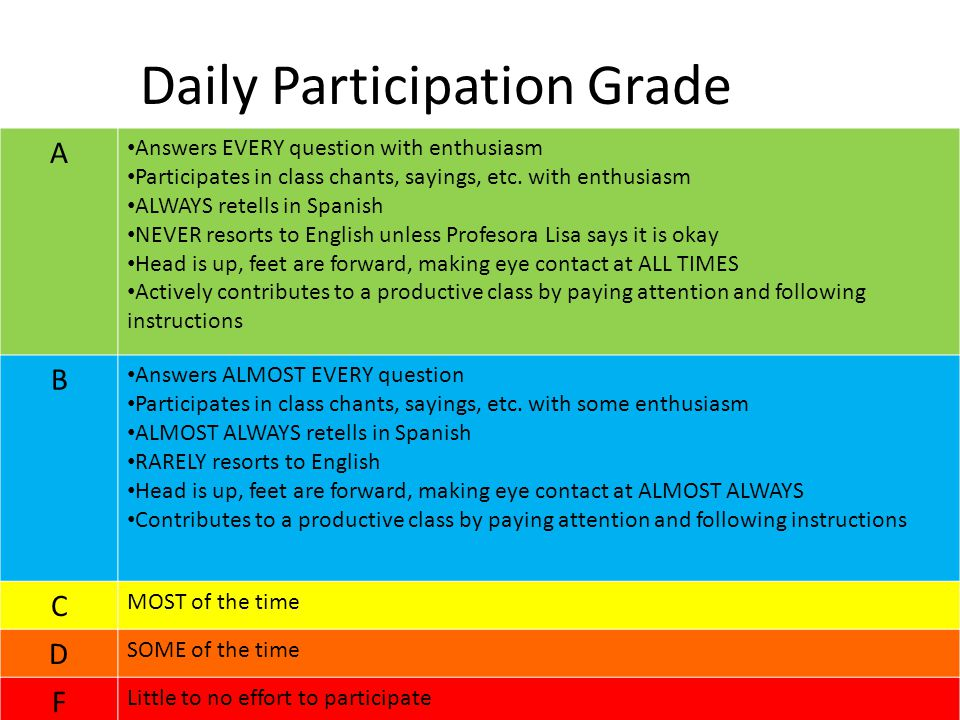 Daily Participation Grade A Answers EVERY question with enthusiasm Participates in class chants, sayings, etc.