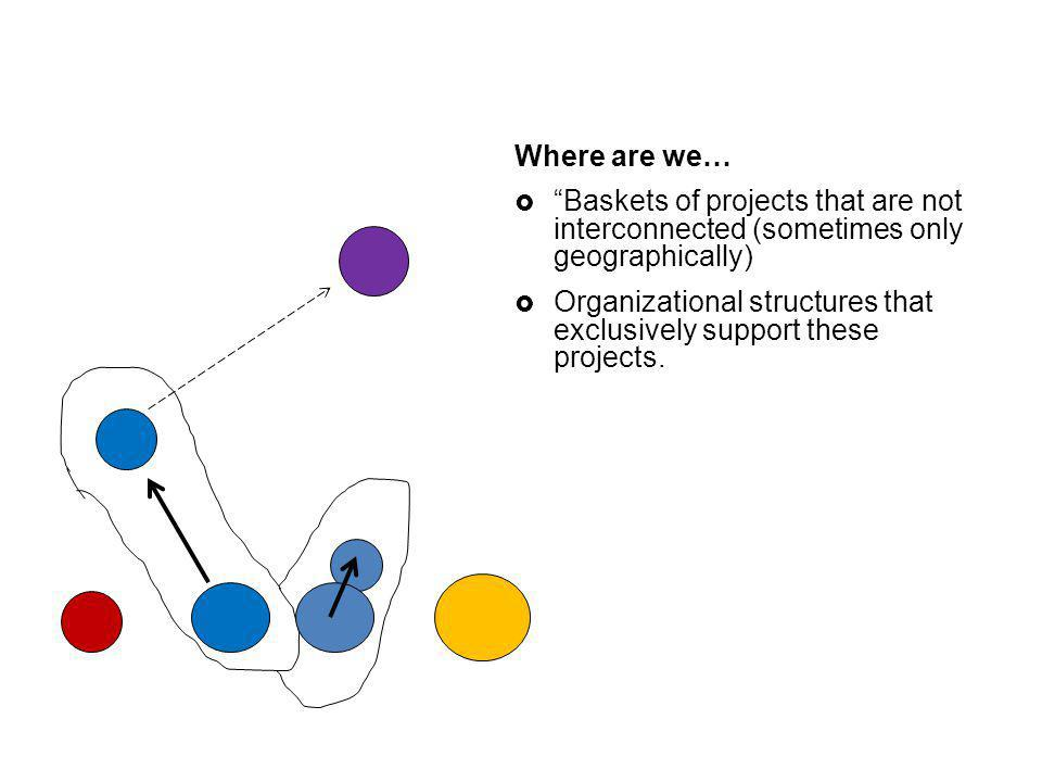 Where are we… Baskets of projects that are not interconnected (sometimes only geographically) Organizational structures that exclusively support these projects.