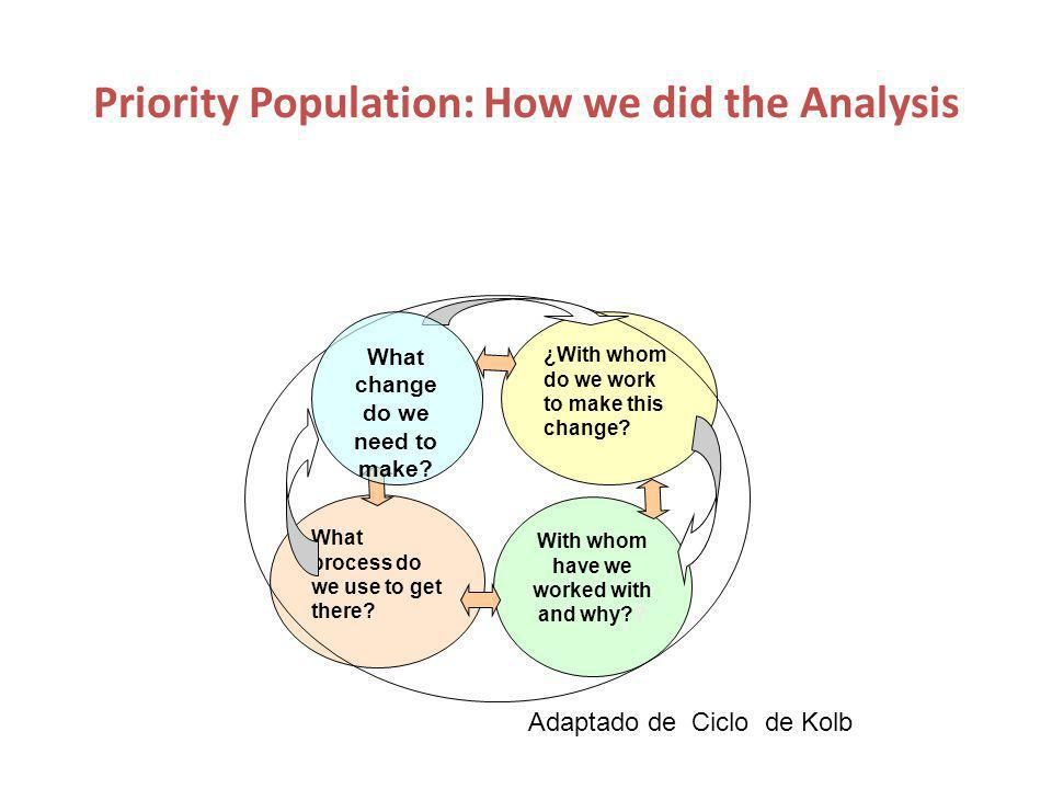 Priority Population: How we did the Analysis With whom have we worked with and why .
