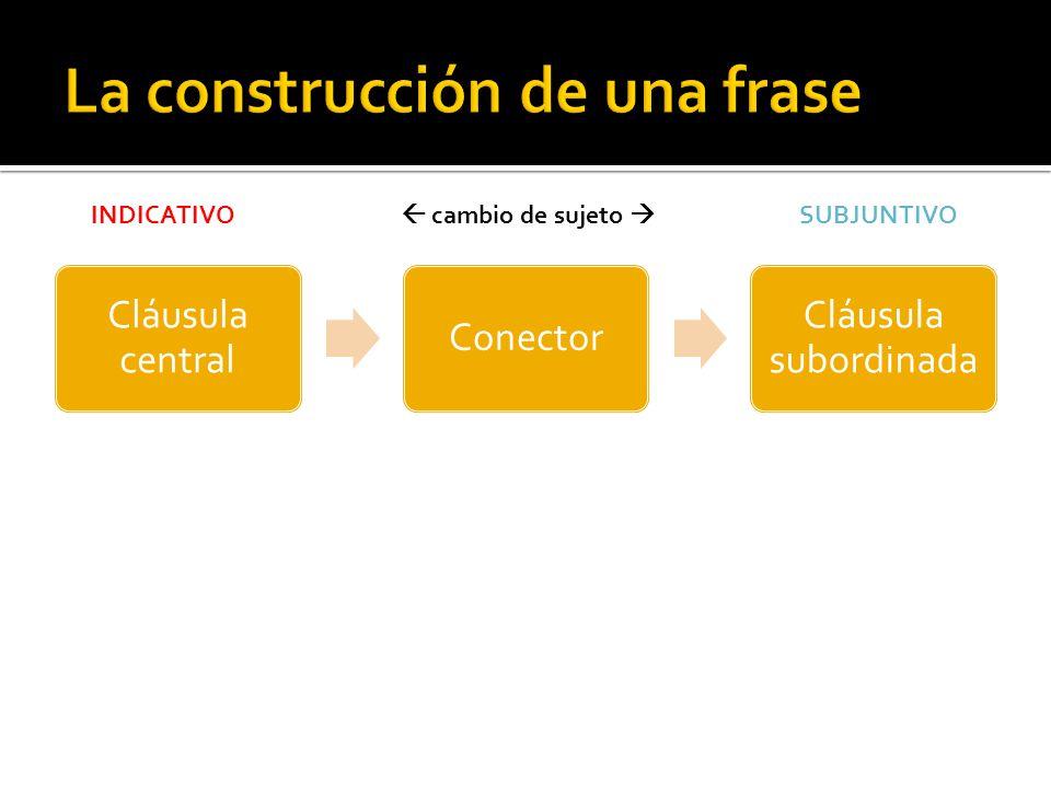 Cláusula central Conector Cláusula subordinada INDICATIVO cambio de sujeto SUBJUNTIVO