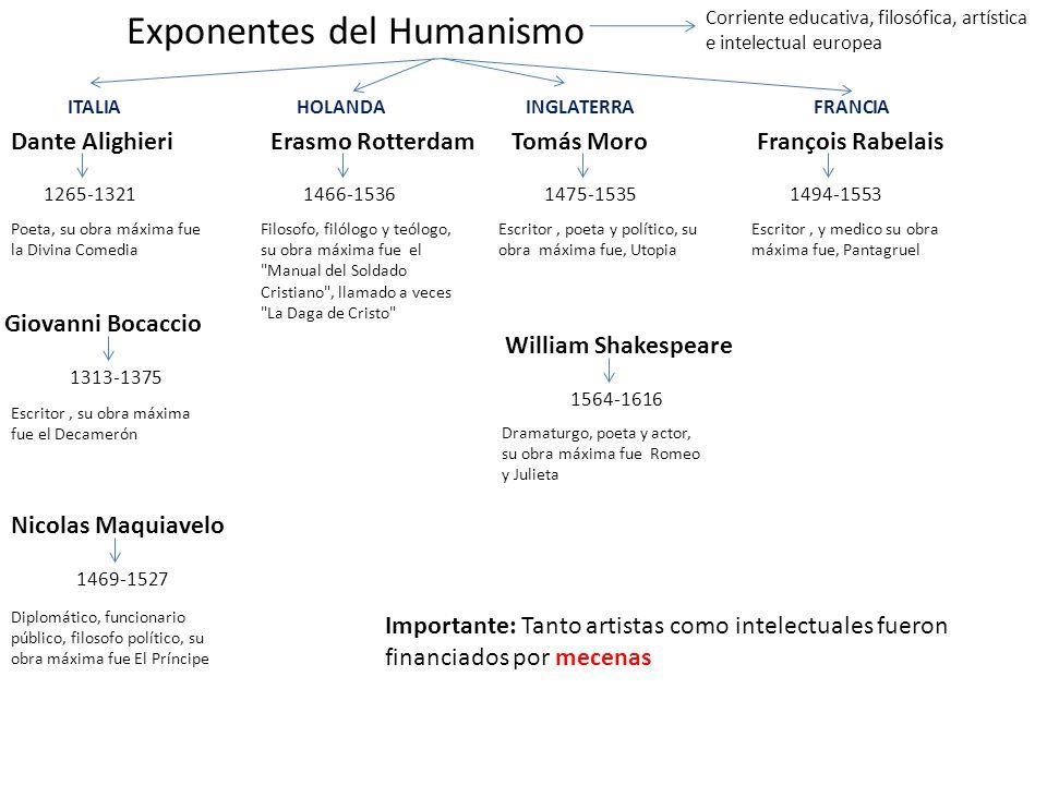 Exponentes del Humanismo Dante Alighieri 1265-1321 Giovanni Bocaccio Nicolas Maquiavelo Corriente educativa, filosófica, artística e intelectual europ