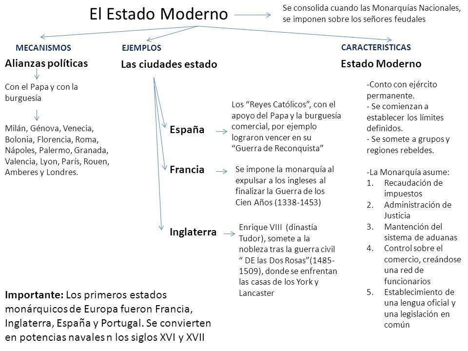 El Estado Moderno Alianzas políticas Con el Papa y con la burguesía Milán, Génova, Venecia, Bolonia, Florencia, Roma, Nápoles, Palermo, Granada, Valen