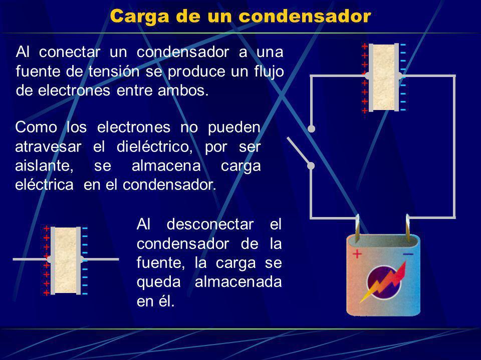 Carga de un condensador Como los electrones no pueden atravesar el dieléctrico, por ser aislante, se almacena carga eléctrica en el condensador. Al de