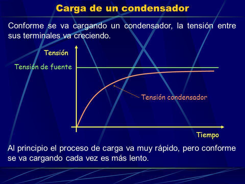 Carga de un condensador Conforme se va cargando un condensador, la tensión entre sus terminales va creciendo. Tensión de fuente Tiempo Tensión Tensión